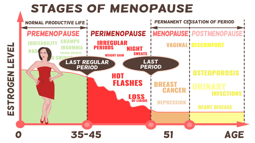 5 Signs Of Early Menopause Perimenopause Womenworking
